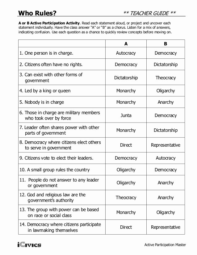 Icivics the Constitution Worksheet Answers Awesome Types Of Govt 2