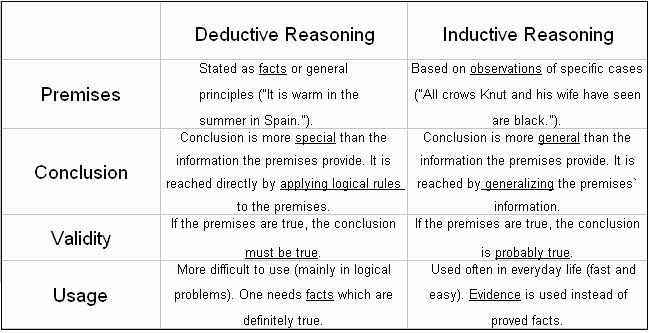 Inductive and Deductive Reasoning Worksheet Fresh Logical Appeals