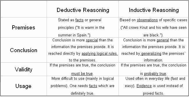 Inductive and Deductive Reasoning Worksheet Inspirational Deductive Reasoning Worksheets