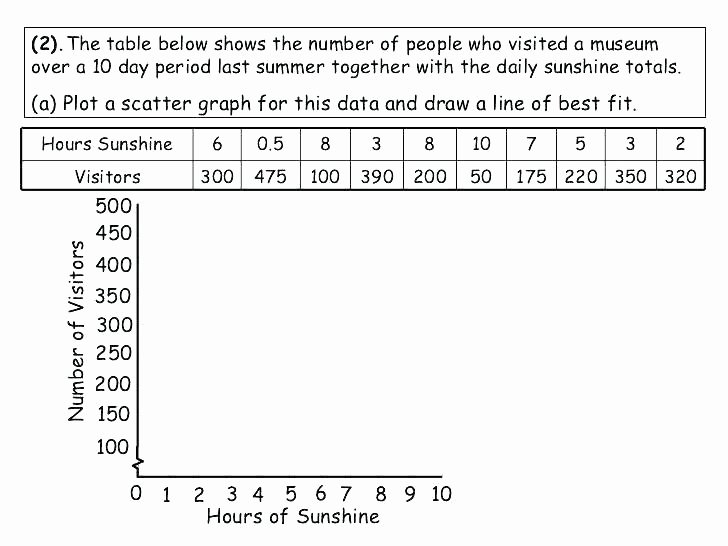 Interpreting Graphs Worksheet High School Awesome Constructing Bar Graphs Worksheets