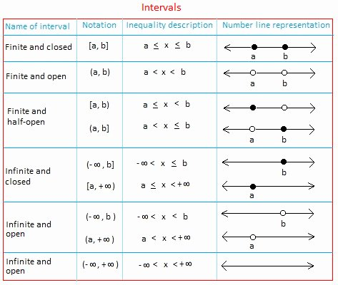 Interval Notation Worksheet with Answers Elegant Interval Notation Worksheet