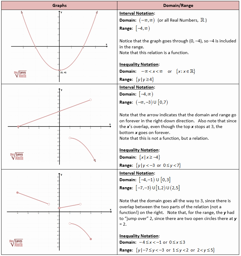 Interval Notation Worksheet with Answers Fresh Algebraic Functions Including Domain and Range – She