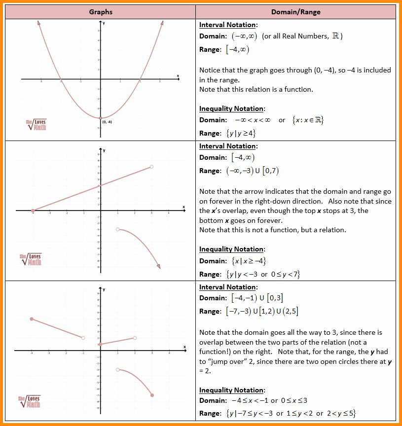 Interval Notation Worksheet with Answers Fresh Interval Notation Worksheet