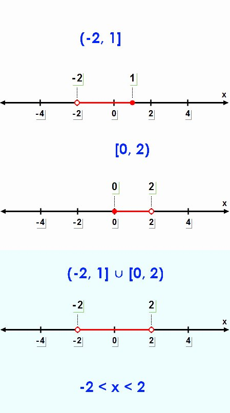 Interval Notation Worksheet with Answers Inspirational Interval Notation Worksheet