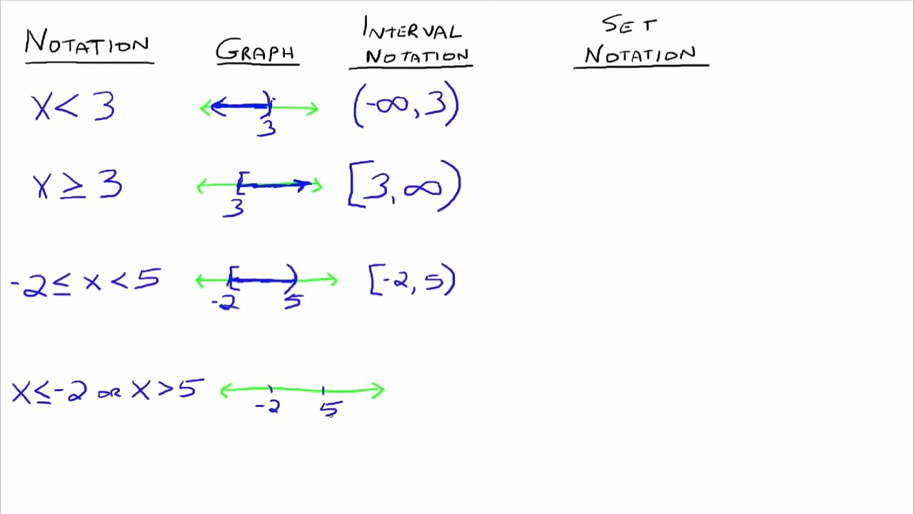 Interval Notation Worksheet with Answers Luxury Interval and Set Notation