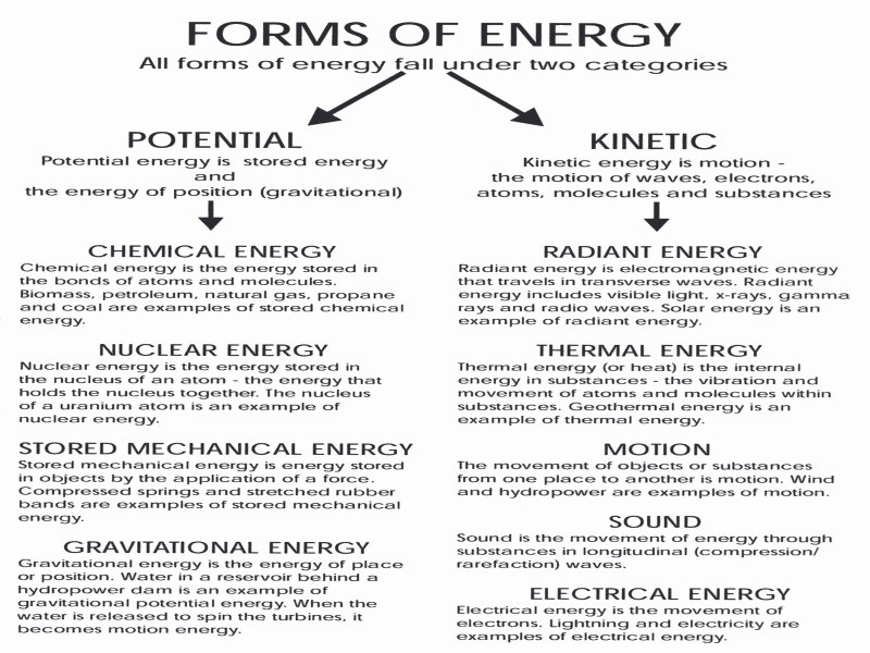 Introduction to Energy Worksheet New Introduction to Energy Worksheet Answers Free Printable