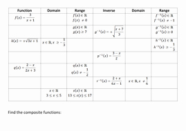 Inverse Functions Worksheet with Answers New Inverse Posite Domain and Range Of Functions by