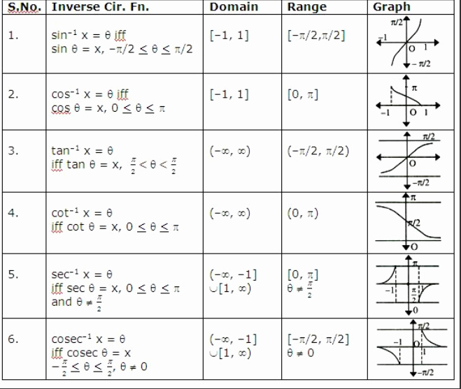 Inverse Trigonometric Functions Worksheet Inspirational Category Graphing Lhs Precal Diff