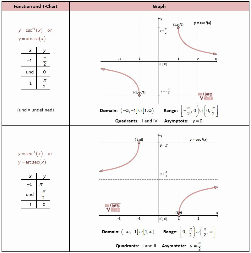 Inverse Trigonometric Functions Worksheet Luxury Graphing Trig Functions Worksheet