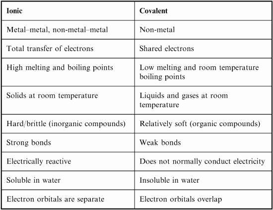Ionic and Covalent Bonding Worksheet Luxury College Biochemistry Major Ionic Bond Vs Covalent Bond