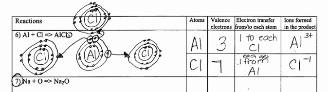 Ionic Bonding Worksheet Answers Beautiful Ionic B Ding Diagrams 8th Grade Physical Science