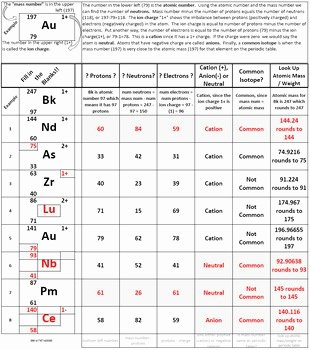 Isotope Practice Worksheet Answer Key Unique Learn isotope Notation Periodic Table Worksheet
