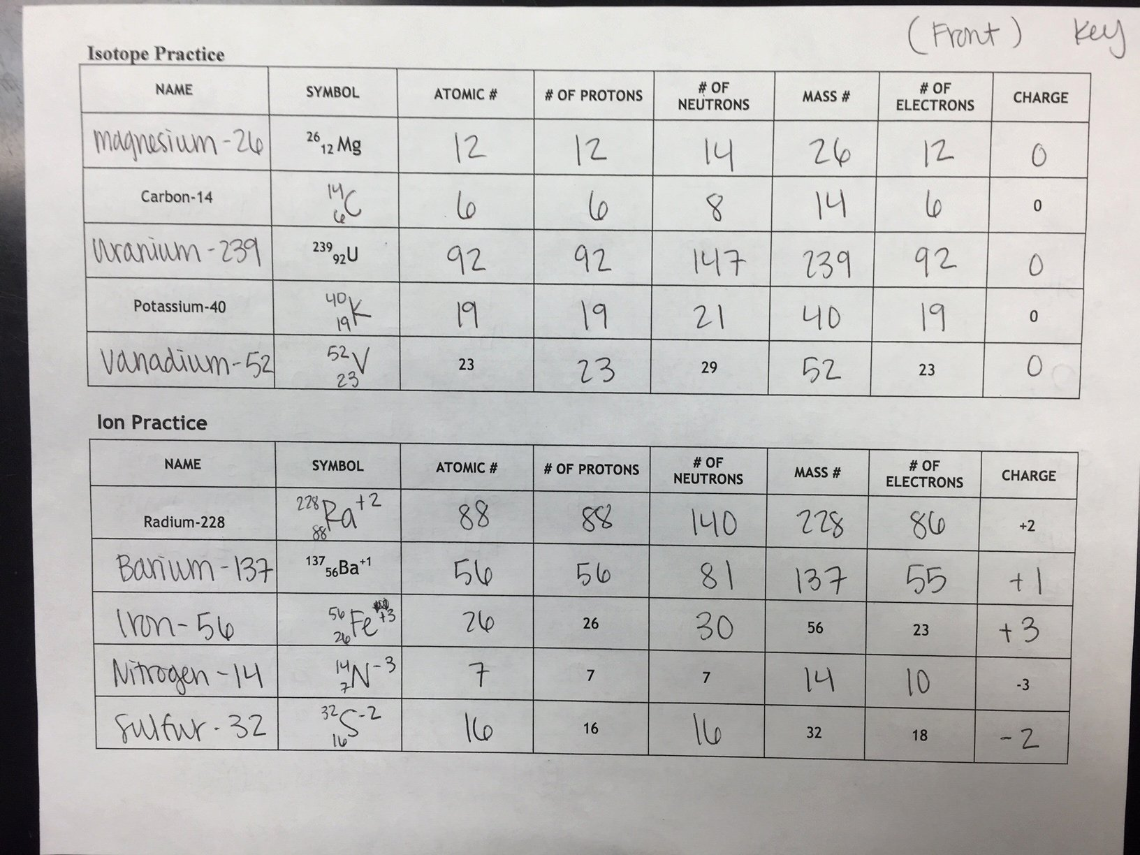 Isotope Practice Worksheet Answers Awesome Unit 2 atomic Structure Ms Holl S Physical Science Class