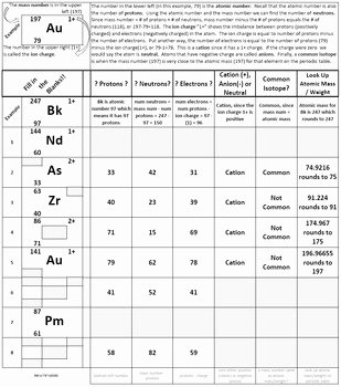 Isotopes Worksheet Answer Key Unique Learn isotope Notation Periodic Table Worksheet