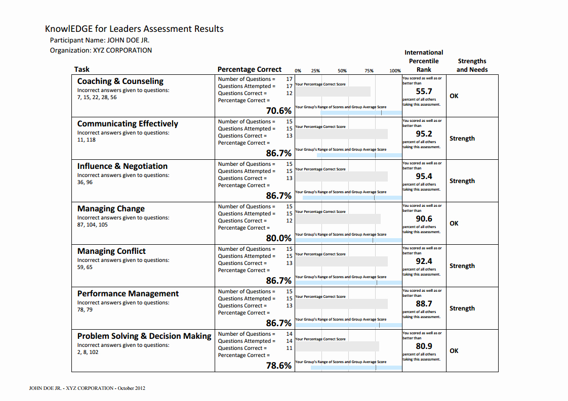Job Skills assessment Worksheet Beautiful 10 Skills assessment Tips and Examples Pdf