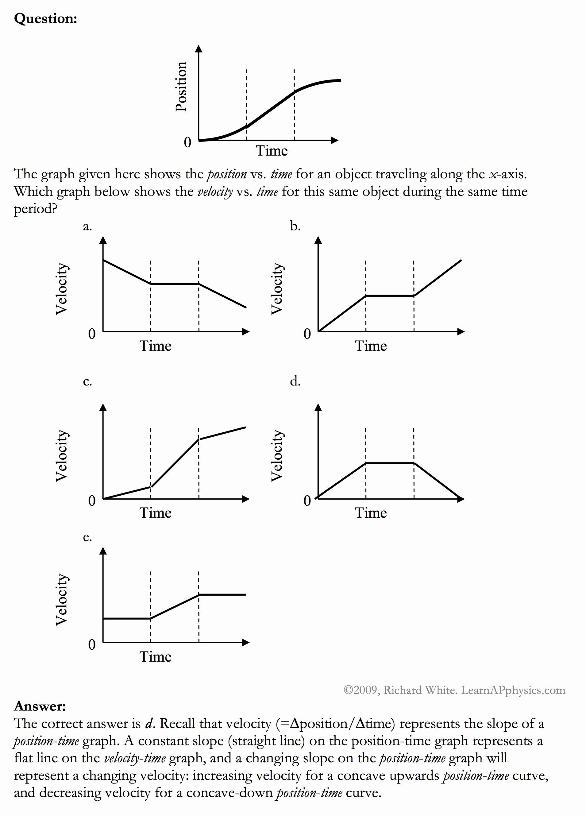 Kinematics Practice Problems Worksheet Luxury Learn Ap Physics Ap Physics 1 & 2 Kinematics