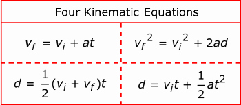 Kinematics Worksheet with Answers Beautiful Quiz & Worksheet Air Resistance & Free Fall Physics