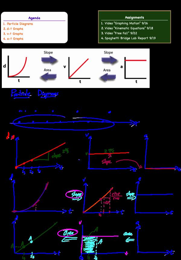 Kinematics Worksheet with Answers Luxury Kinematics Motion Graph Worksheets the Best Worksheets