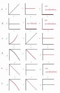 Kinematics Worksheet with Answers Luxury Physics November 2008