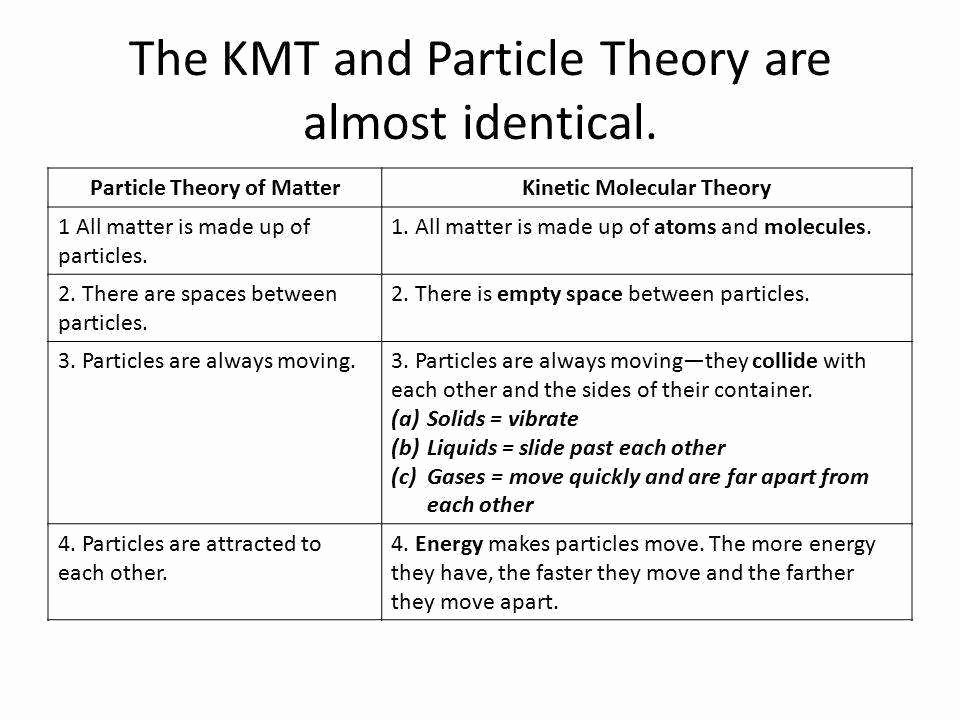 Kinetic Molecular theory Worksheet Inspirational Kinetic Molecular theory Worksheet