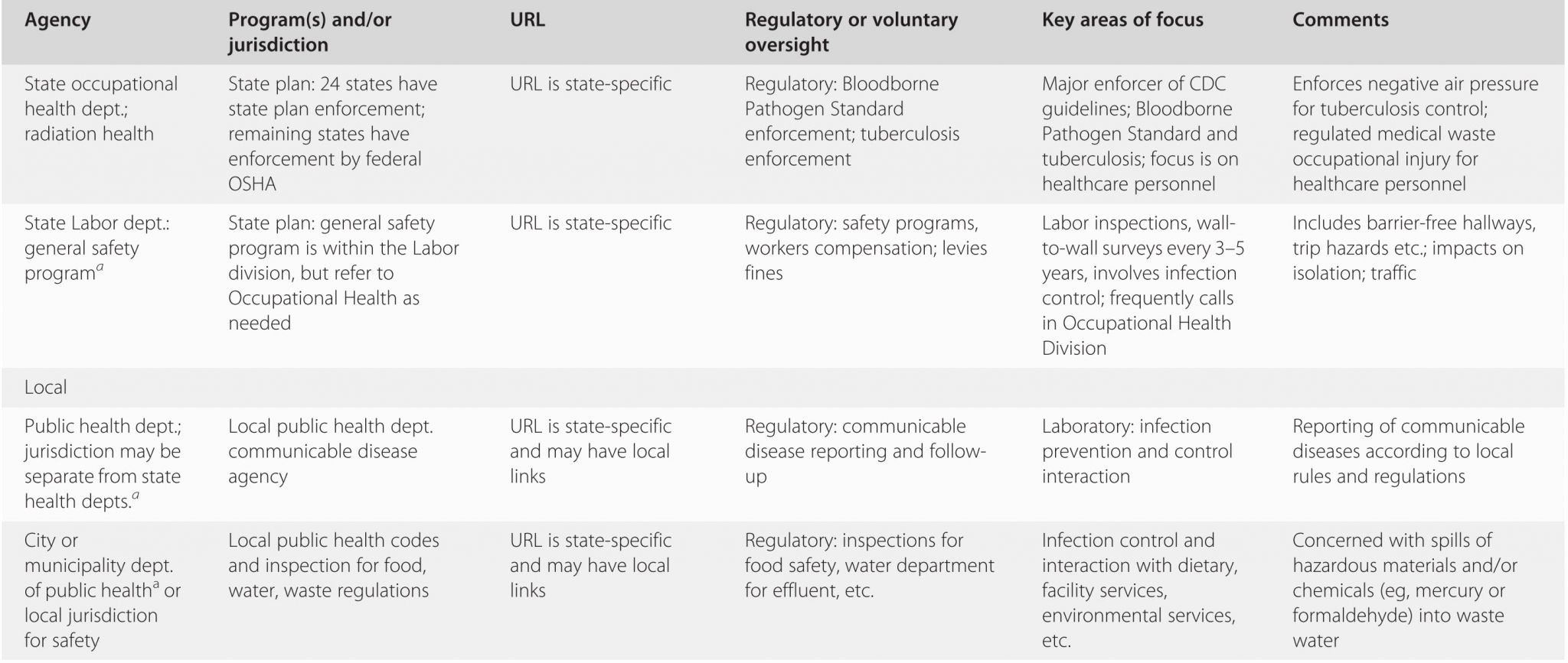 Lab Equipment Worksheet Answer Key Luxury Be Ing Familiar with Lab Equipment Worksheet Answer Key