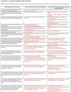 Lab Equipment Worksheet Answer Key Luxury Lab Safety Cause Effect 16 Scenarios Worksheet