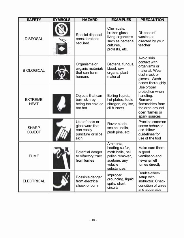 Lab Safety Symbols Worksheet Awesome Chem M2 Laboratory Apparatus Safety Rules & Symbols