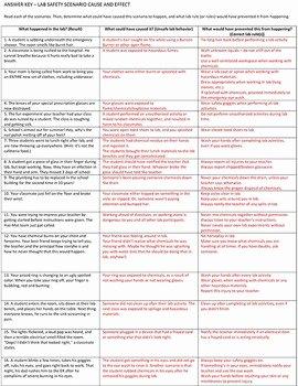 Lab Safety Worksheet Pdf Beautiful Lab Safety Cause Effect 16 Scenarios Worksheet