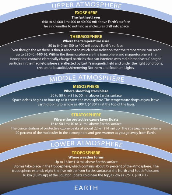 Layers Of the atmosphere Worksheet Awesome Hunting for High Life What Lives In Earth's Stratosphere