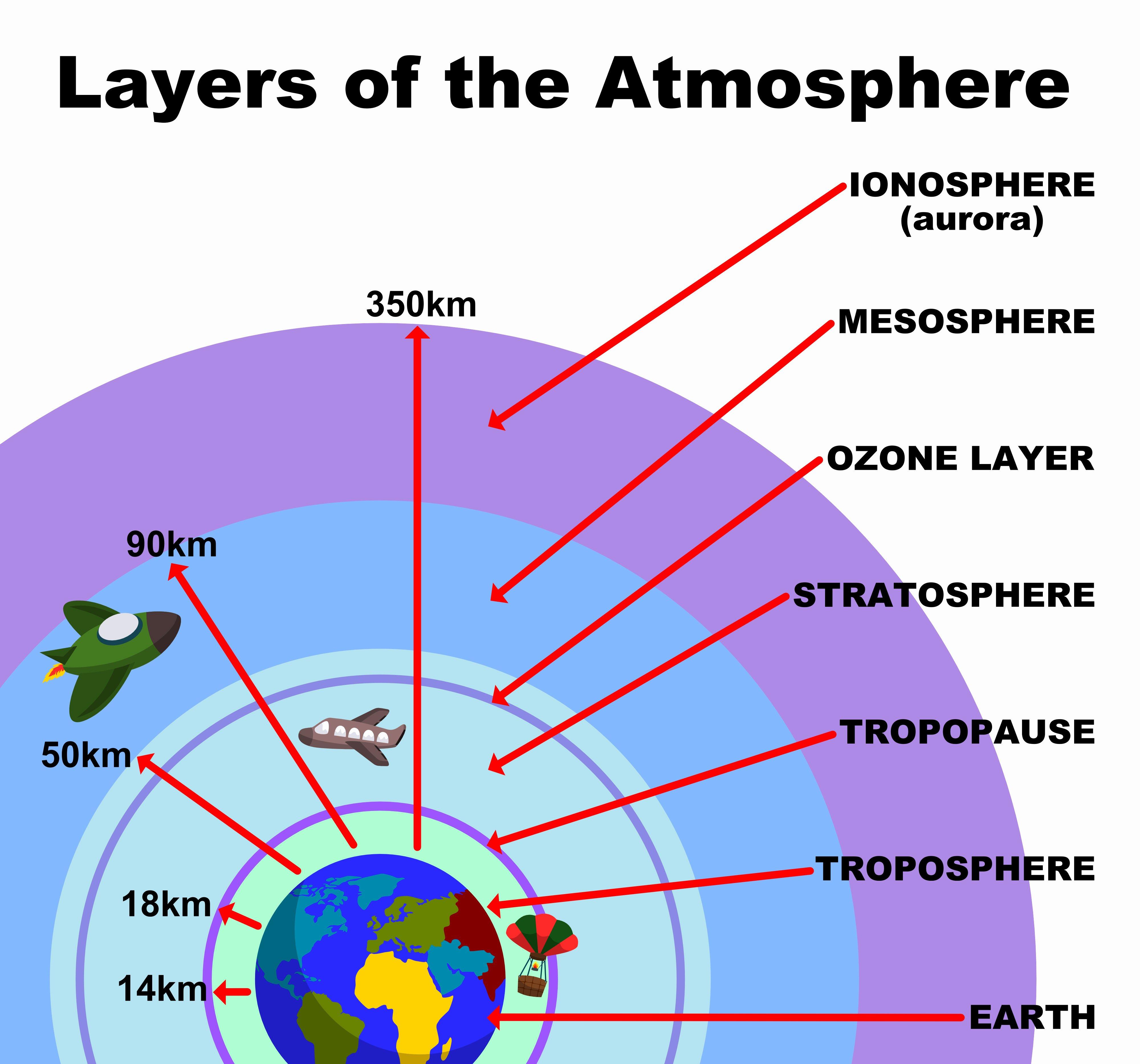 Layers Of the atmosphere Worksheet Beautiful Earth S atmosphere Kidspressmagazine