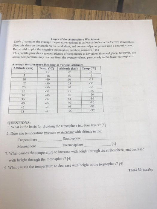 Layers Of the atmosphere Worksheet Fresh solved Layer the atmosphere Worksheet Table I Contain