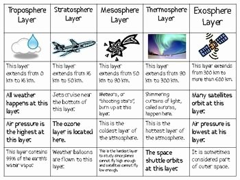 Layers Of the atmosphere Worksheet New Layers Of the Earth S atmosphere sort Packet