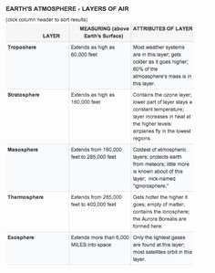 Layers Of the atmosphere Worksheet Unique 1000 Images About Gavin Science atmosphere Layers On
