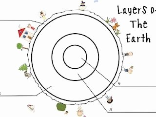 Layers Of the Earth Worksheet Inspirational Great Post with A Number Of Resources On the Layers Of the
