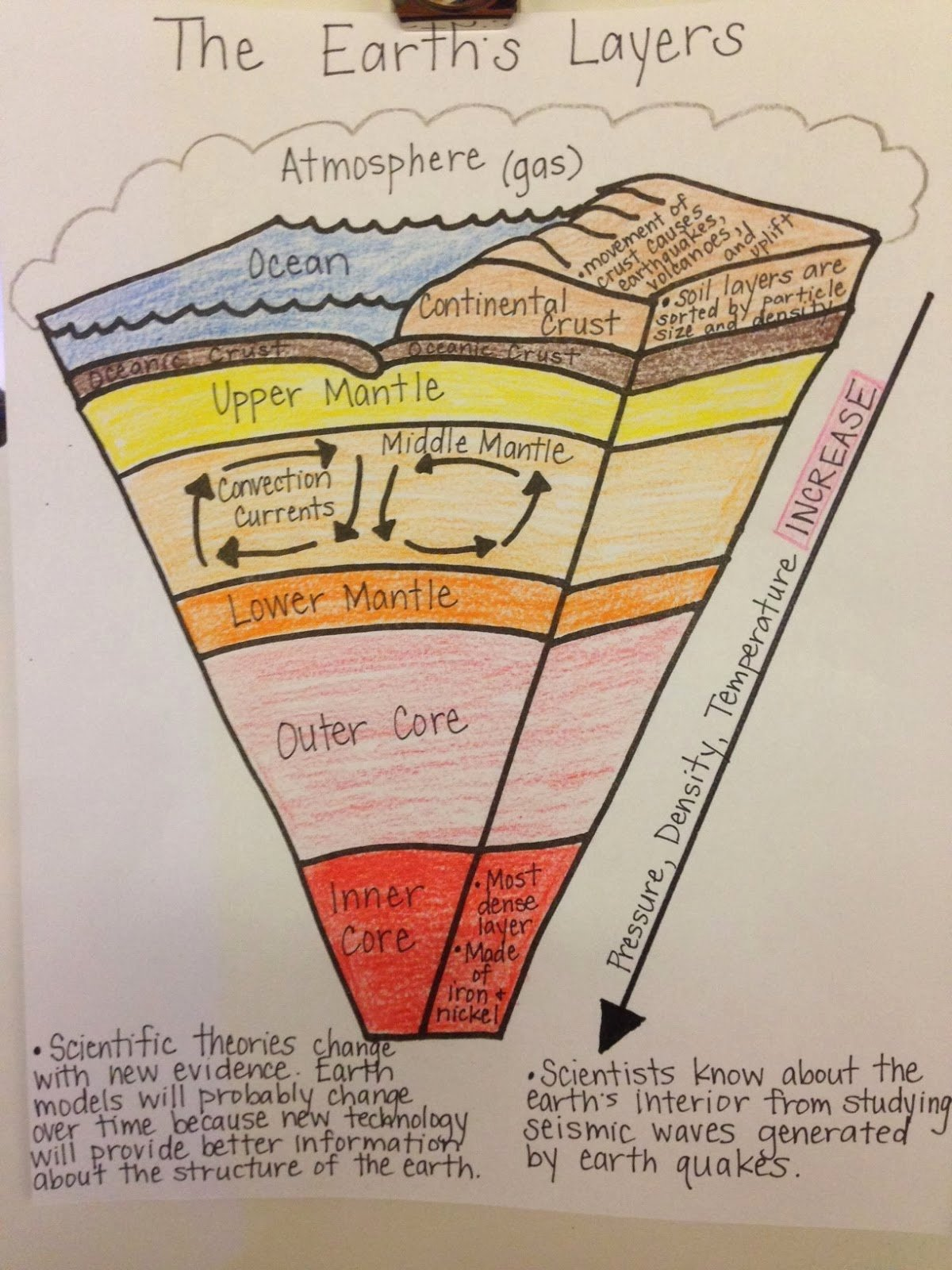 Layers Of the Earth Worksheet New Mrs Simonson S Class January 2014