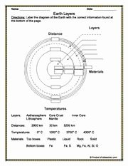 Layers Of the Sun Worksheet Luxury Earth Diagram to Label Pare to Layers Of An Apple