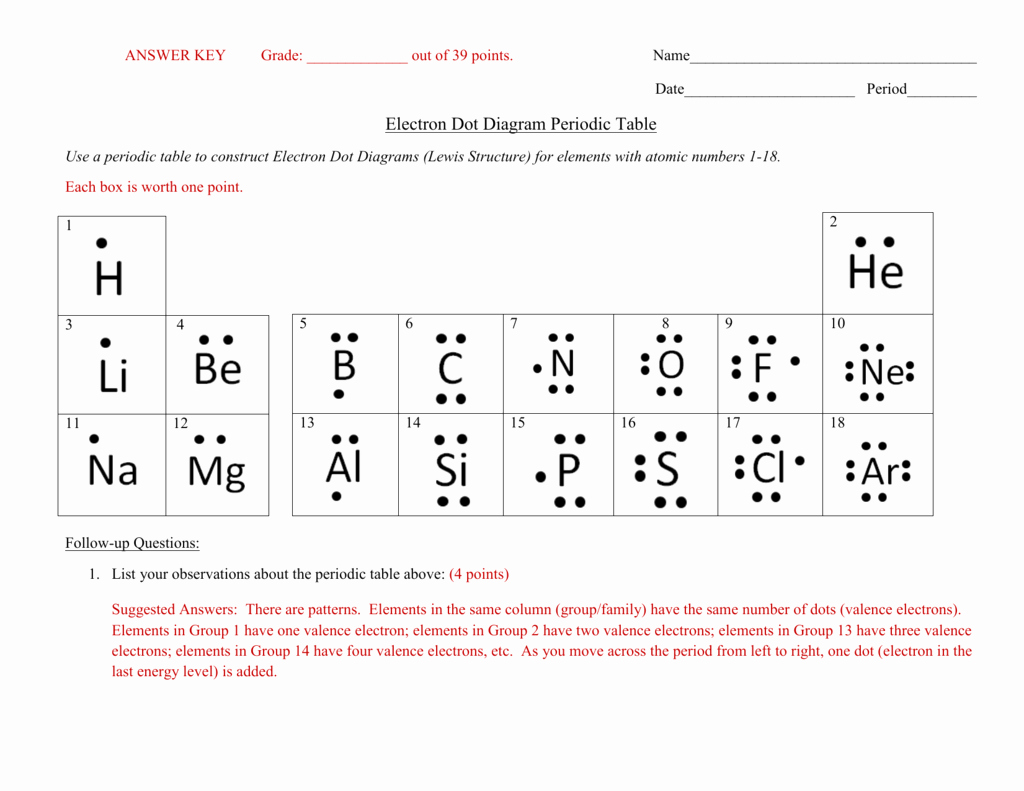 Lewis Structure Worksheet with Answers Best Of Answer Key Electron Dot Diagram Periodic Table