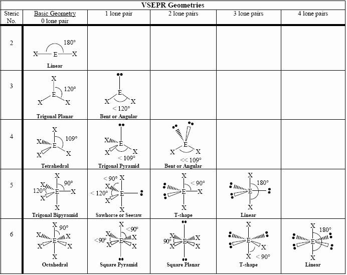 Lewis Structure Worksheet with Answers Inspirational Lewis Structure and Molecular Geometry Worksheet Answers