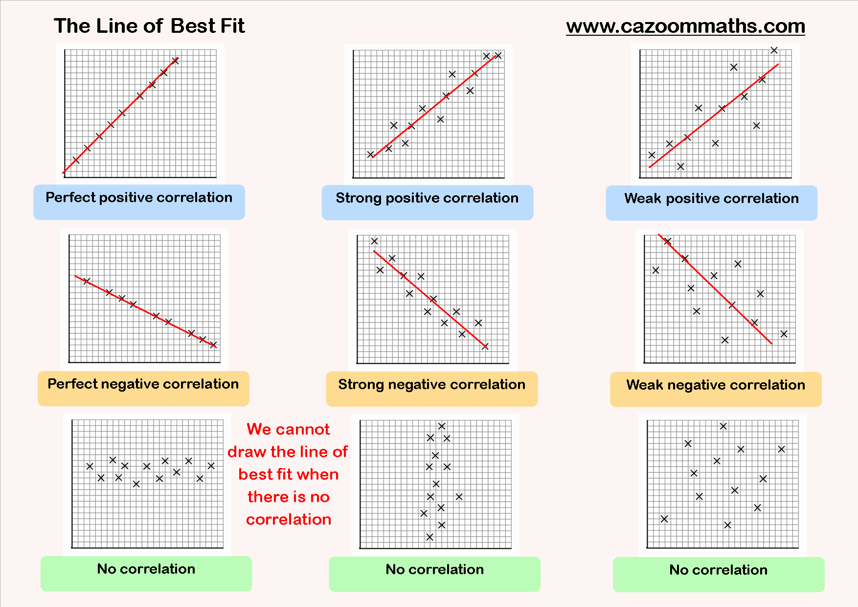 Line Of Best Fit Worksheet Awesome Scatter Graphs