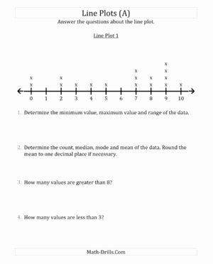 Line Plots with Fractions Worksheet Best Of Line Plot with Fractions Worksheets Worksheet Mogenk