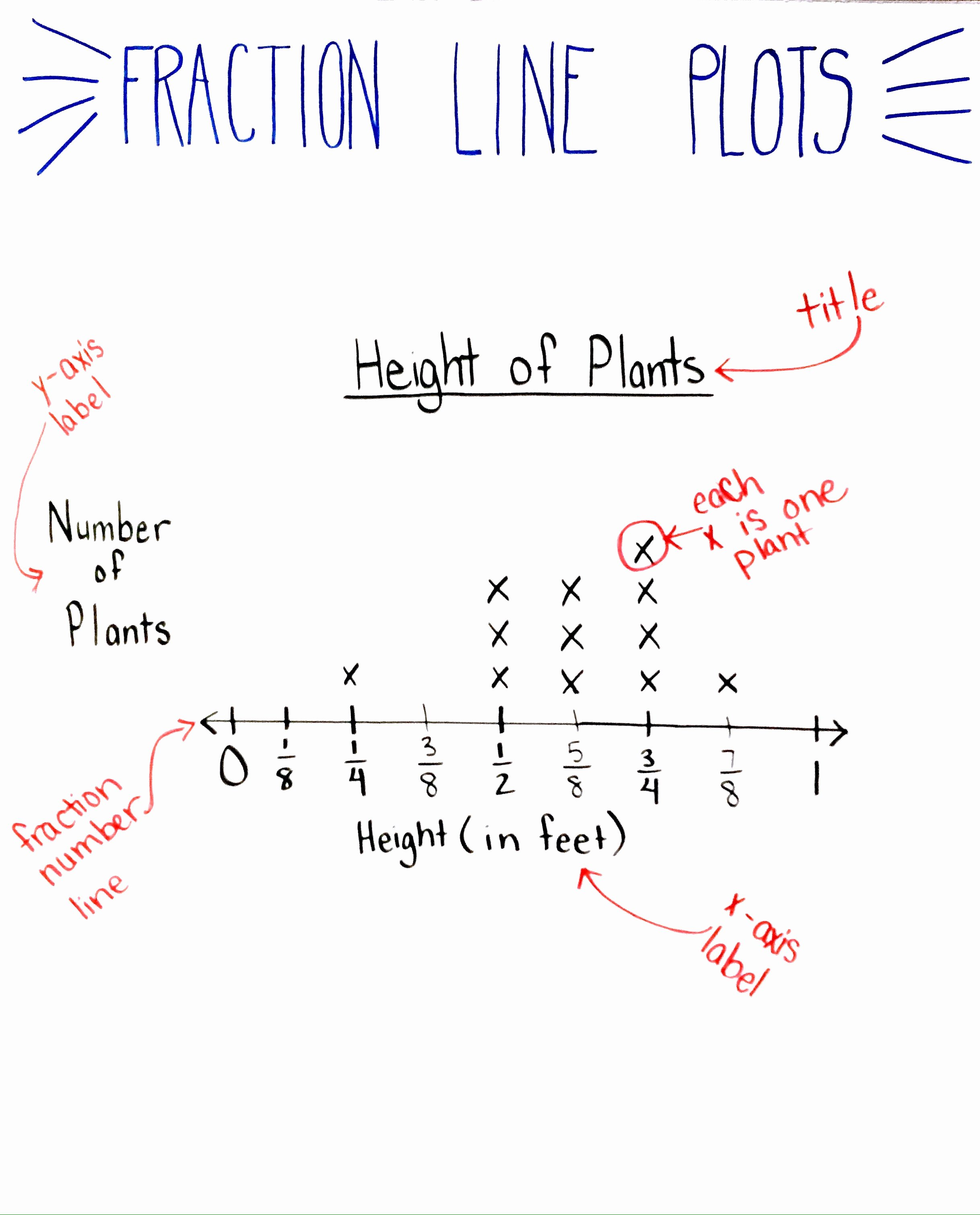 Line Plots with Fractions Worksheet New 5 Things You Need to Know before Teaching Fraction Line
