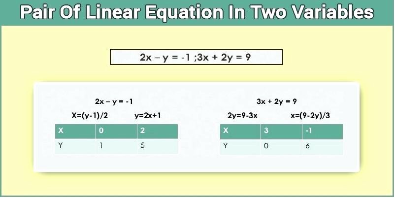 Linear Equations Worksheet Pdf Luxury solving Linear Equations Word Problems Worksheet Pdf