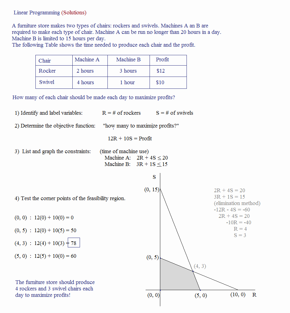 Linear Word Problem Worksheet New Linear Programming Word Problems Worksheet Worksheets