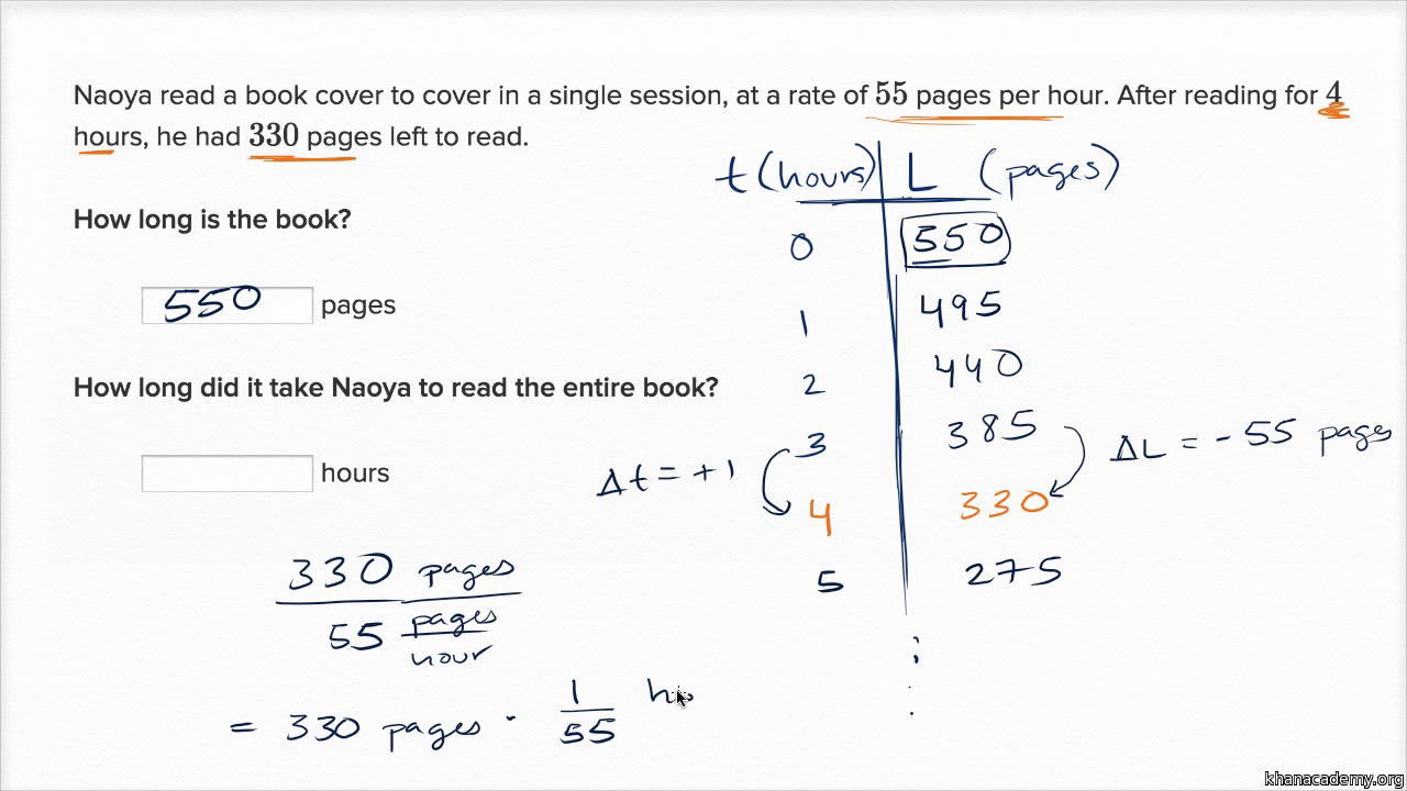 Linear Word Problems Worksheet Fresh Problem solving with Linear Functions Linear Equations