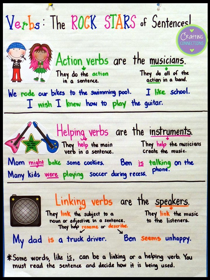 Linking and Helping Verbs Worksheet Luxury Crafting Connections Types Of Verbs Anchor Chart with A