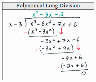 Long Division Of Polynomials Worksheet Awesome Openalgebra Synthetic Division