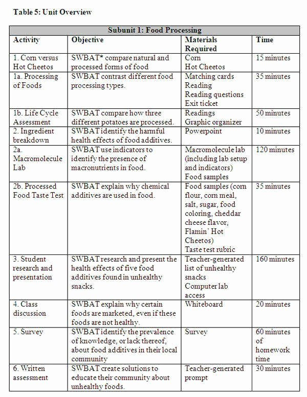 Macromolecules Worksheet Answer Key Fresh Macromolecules Worksheet