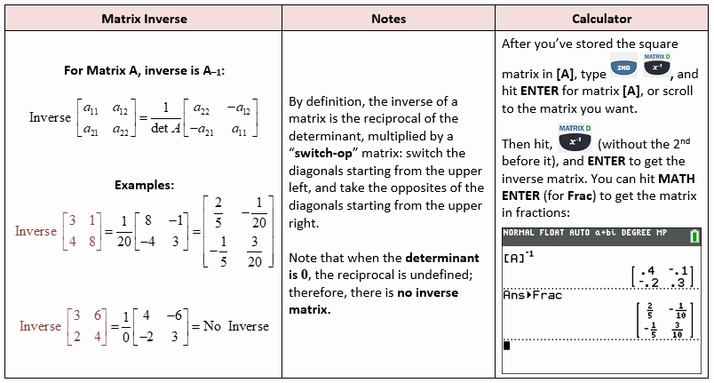 Matrices Word Problems Worksheet Awesome the Matrix and solving Systems with Matrices – She Loves Math
