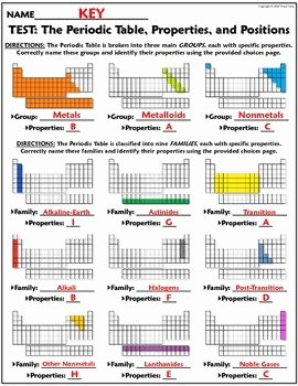 Metals Nonmetals and Metalloids Worksheet Elegant Test the Periodic Table Placement and Properties by