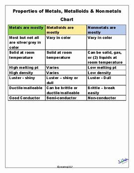 Metals Nonmetals and Metalloids Worksheet Luxury Properties Of Metals Nonmetals & Metalloids Chart Teks 6